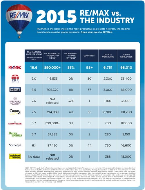 REMAX_vs_the_Industry20151