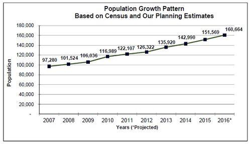 Frisco growth chart