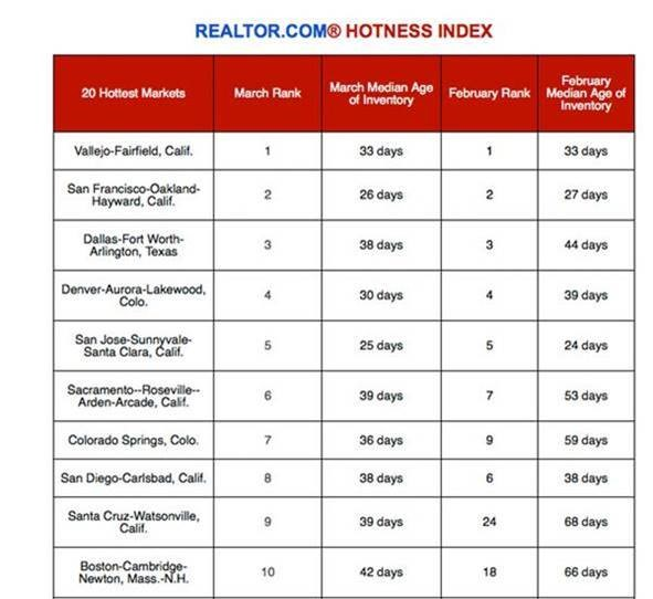 Hotness Index - 033117