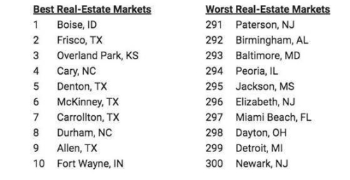 Best markets - 092519